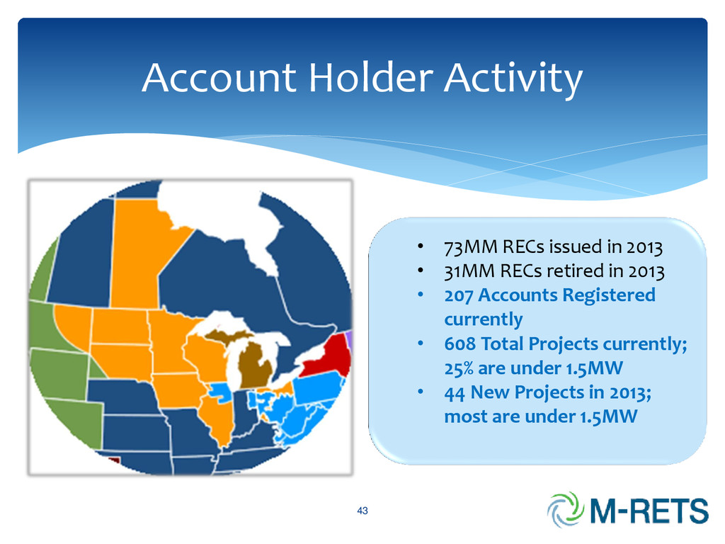 43 Account Holder Activity • 73MM RECs issued i...