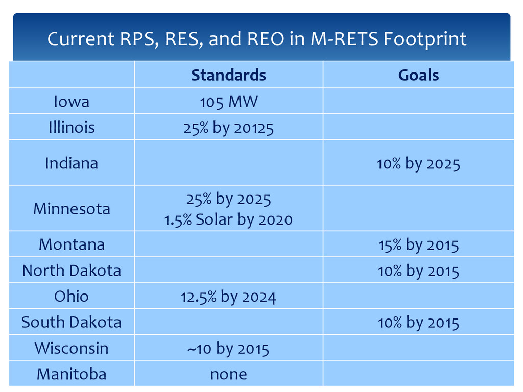 45 Current RPS, RES, and REO in M-RETS Footprin...