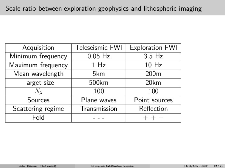 Scale ratio between exploration geophysics and ...