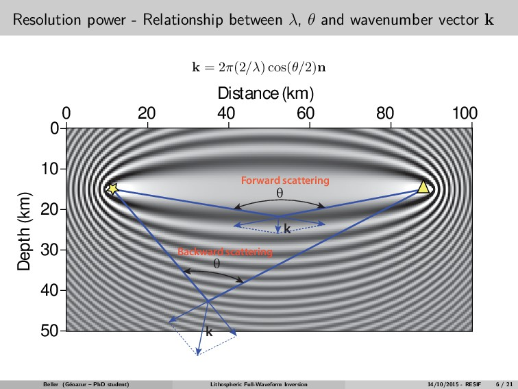 Resolution power - Relationship between λ, θ an...