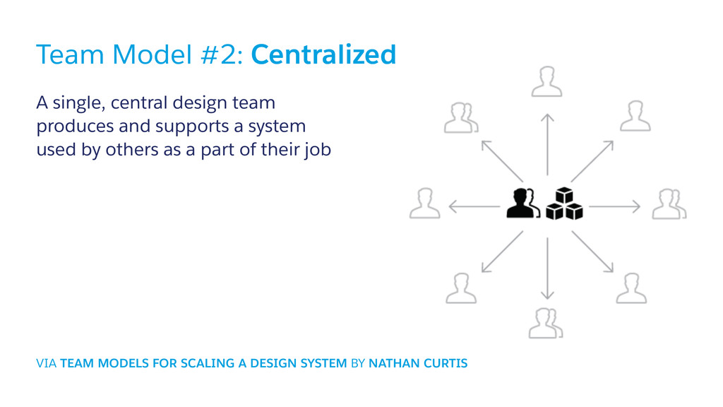 #designsystem Team Model #2: Centralized A sing...