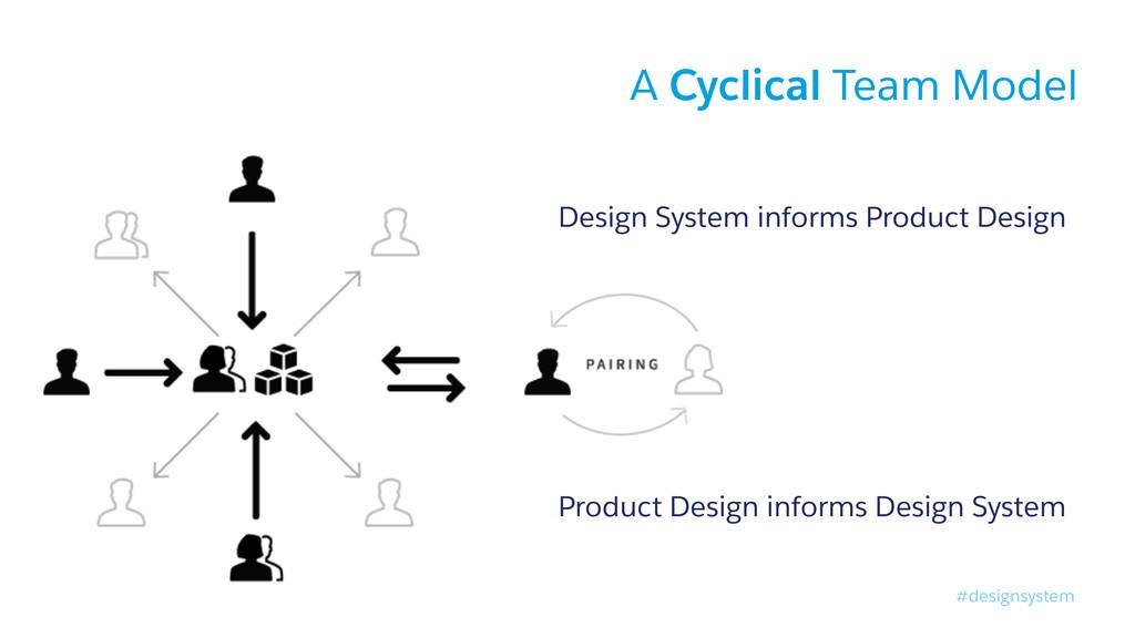 #designsystem A Cyclical Team Model Design Syst...