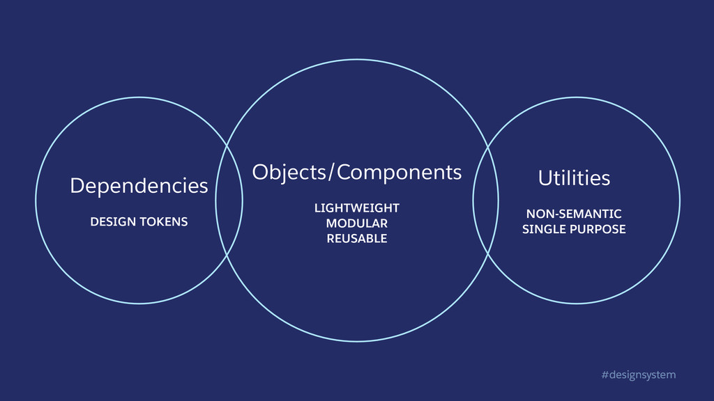 #designsystem Objects/Components LIGHTWEIGHT MO...