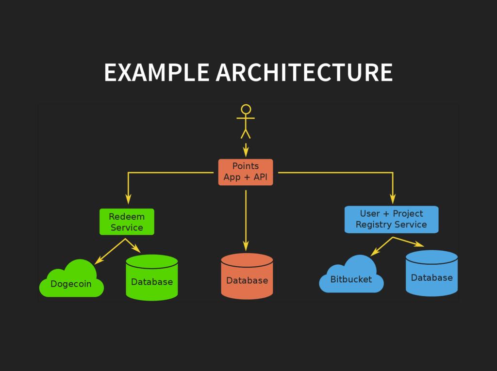 EXAMPLE ARCHITECTURE Points App + API Redeem Se...