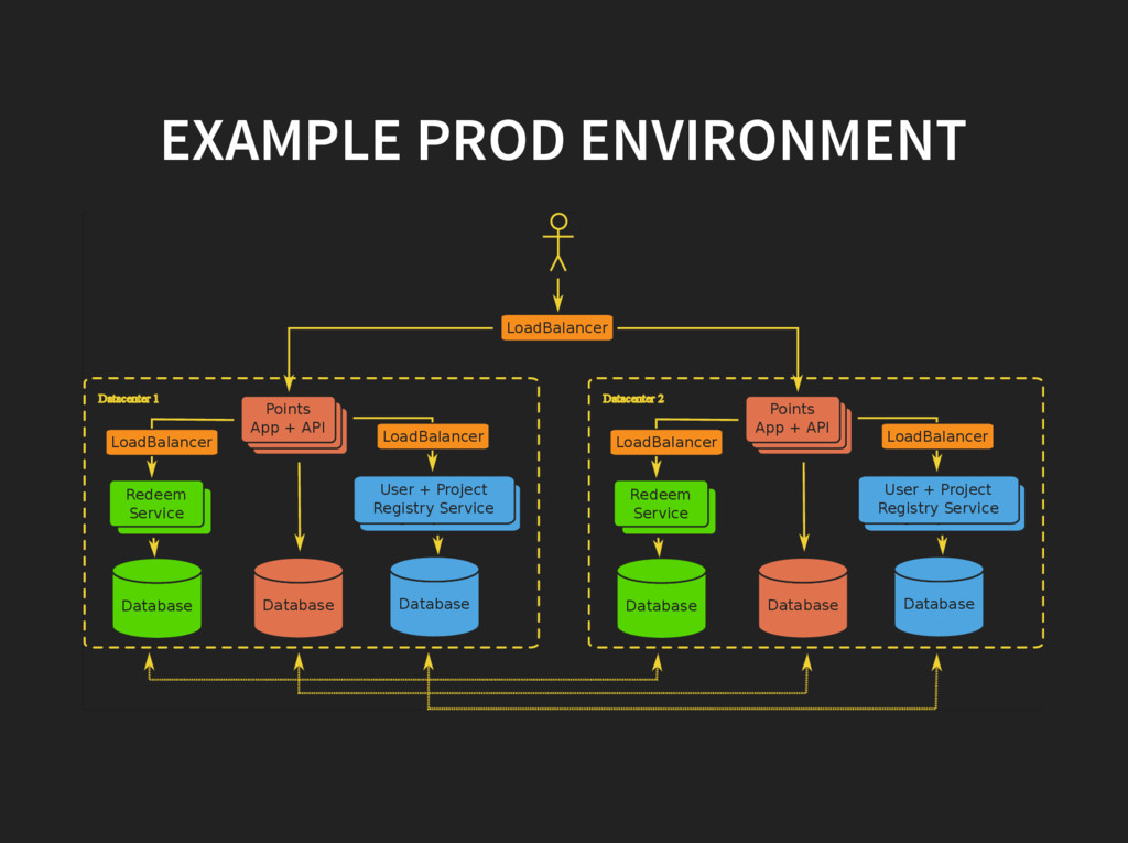 EXAMPLE PROD ENVIRONMENT Datacenter 2 Datacente...