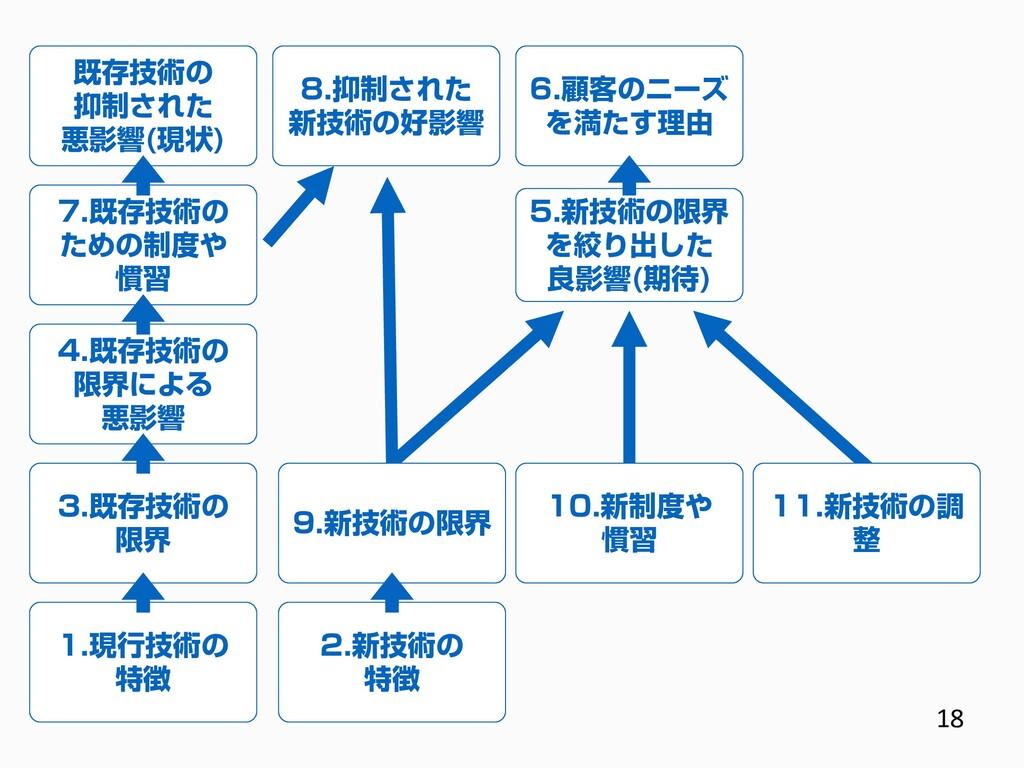 1.現行技術の 特徴 3.既存技術の 限界 4.既存技術の 限界による 悪影響 2.新技術の ...