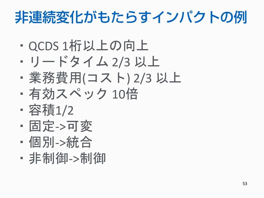 53 非連続変化がもたらすインパクトの例 ・QCDS 1桁以上の向上 ・リードタイム 2/3 ...