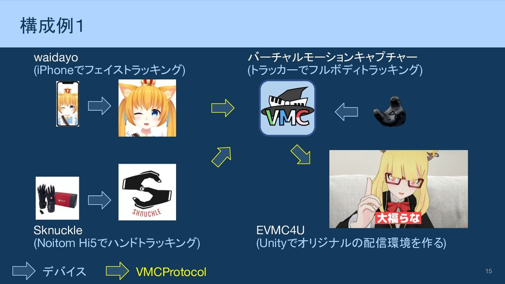 15 構成例1 waidayo (iPhoneでフェイストラッキング) Sknuckle (N...