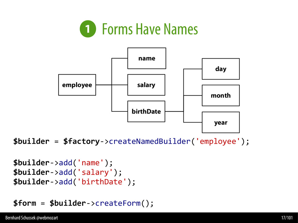 Bernhard Schussek @webmozart 17/101 Forms Have ...