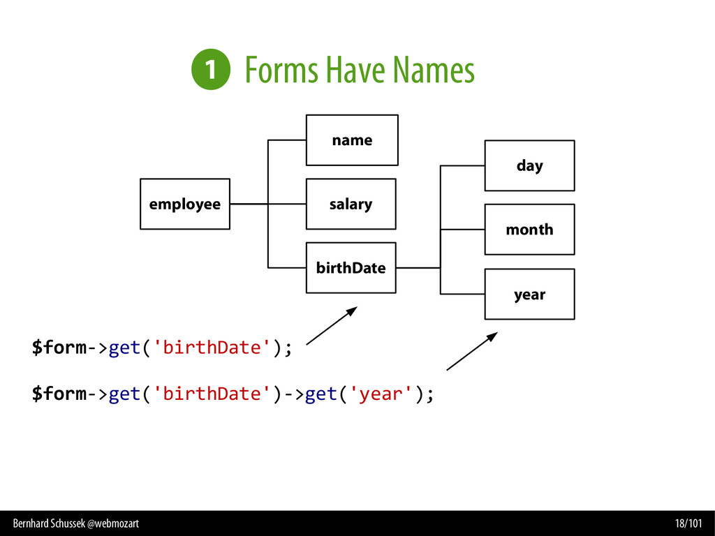 Bernhard Schussek @webmozart 18/101 Forms Have ...