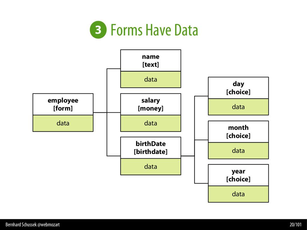 Bernhard Schussek @webmozart 20/101 Forms Have ...