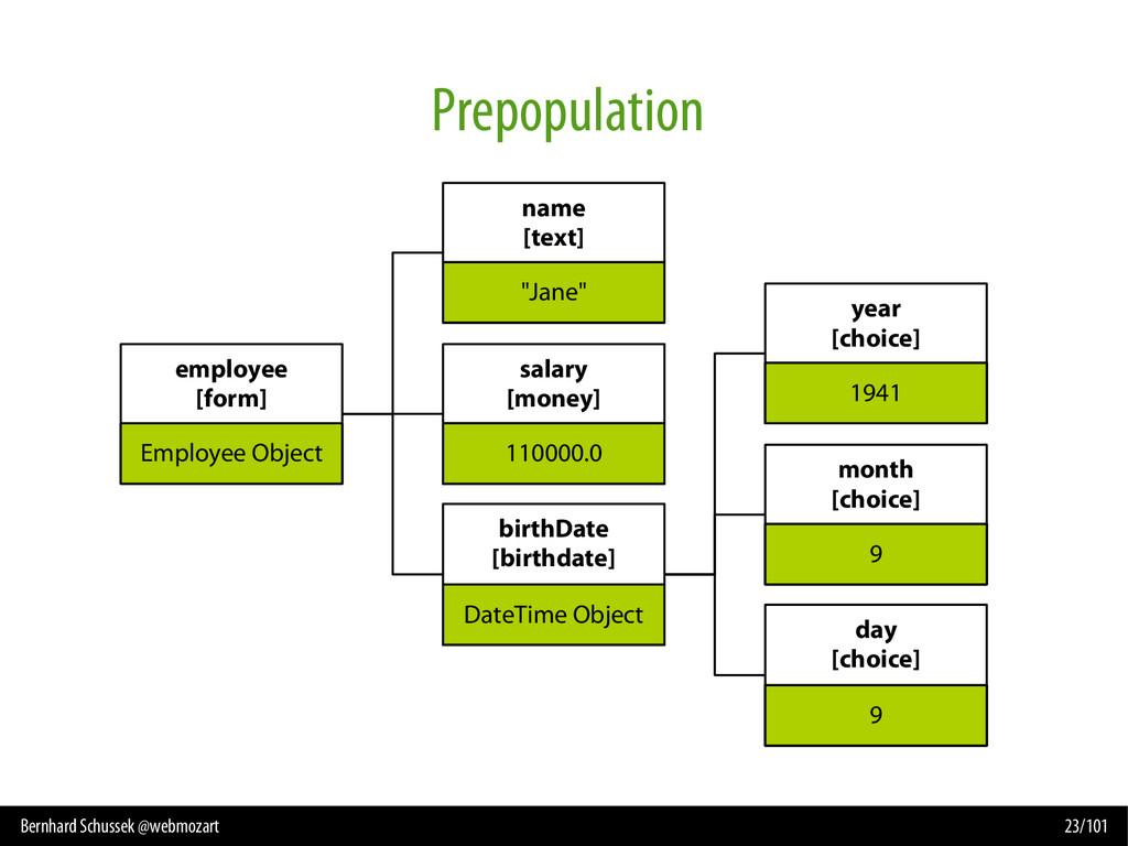 Bernhard Schussek @webmozart 23/101 Prepopulati...