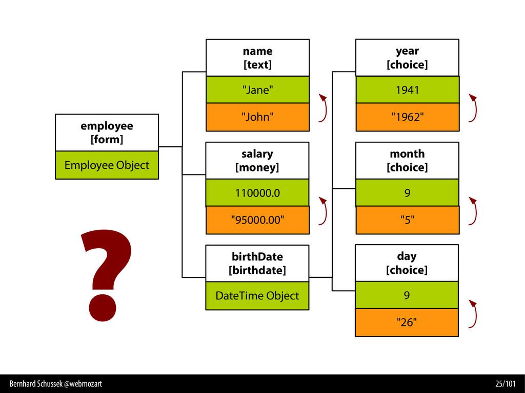 Bernhard Schussek @webmozart 25/101 ? employee ...