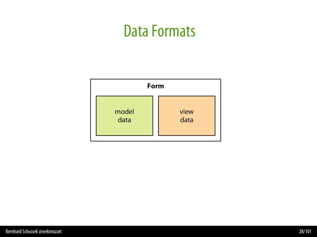 Bernhard Schussek @webmozart 28/101 Data Format...
