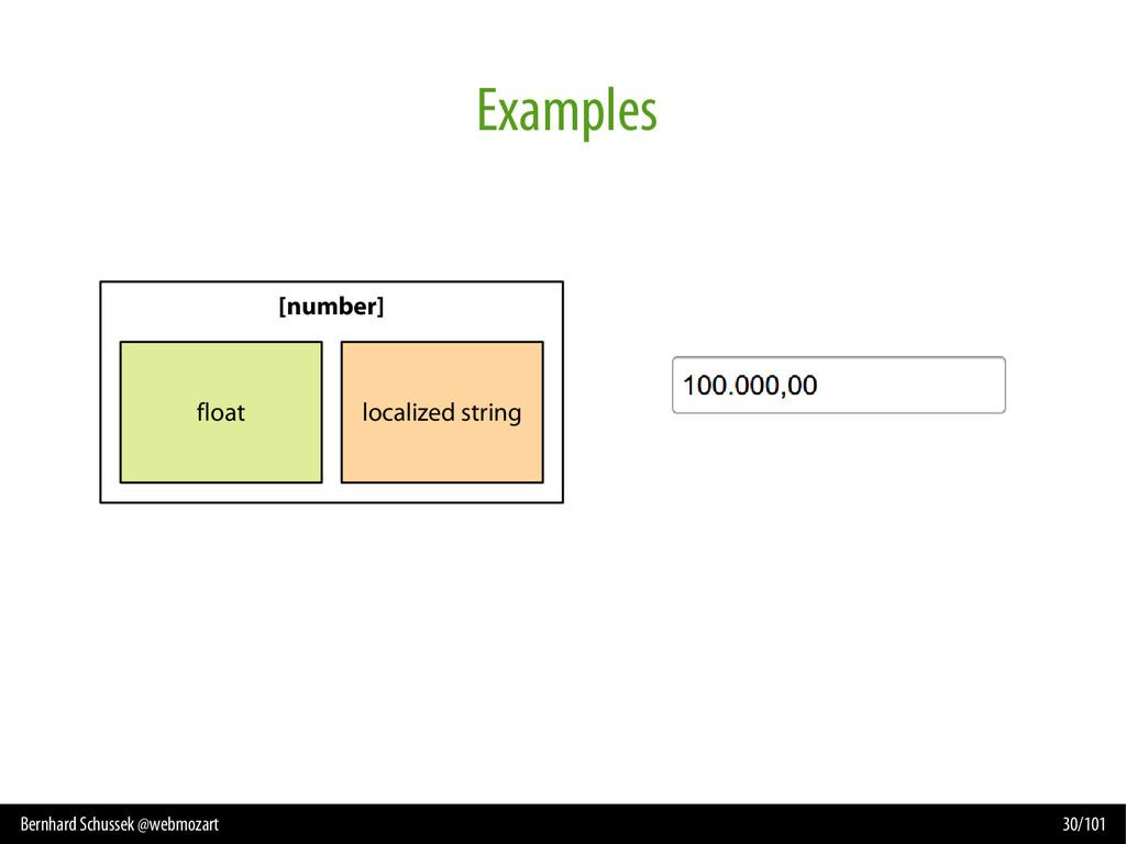 Bernhard Schussek @webmozart 30/101 Examples [n...