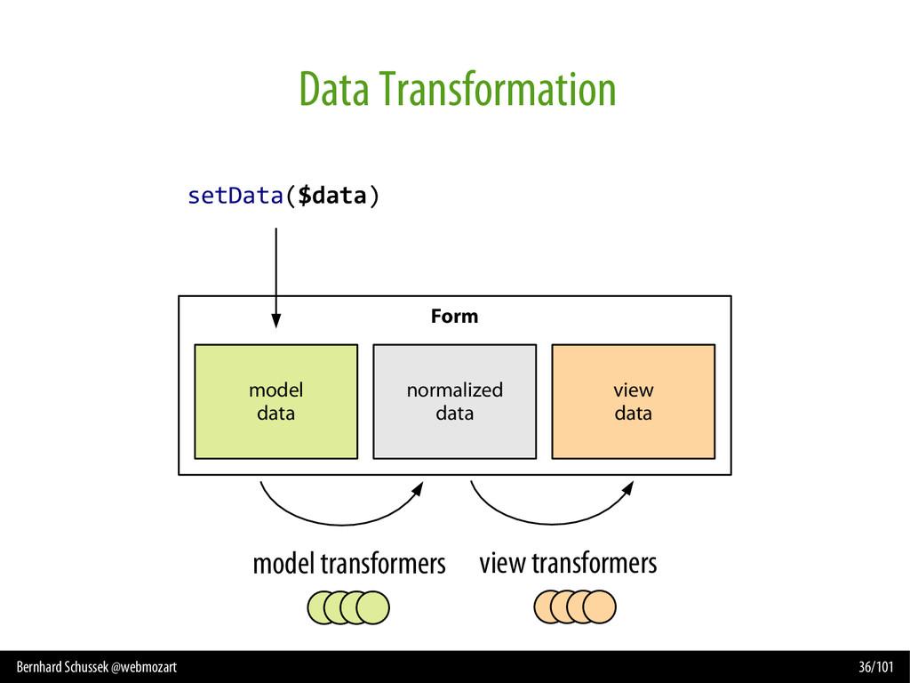 Bernhard Schussek @webmozart 36/101 Data Transf...