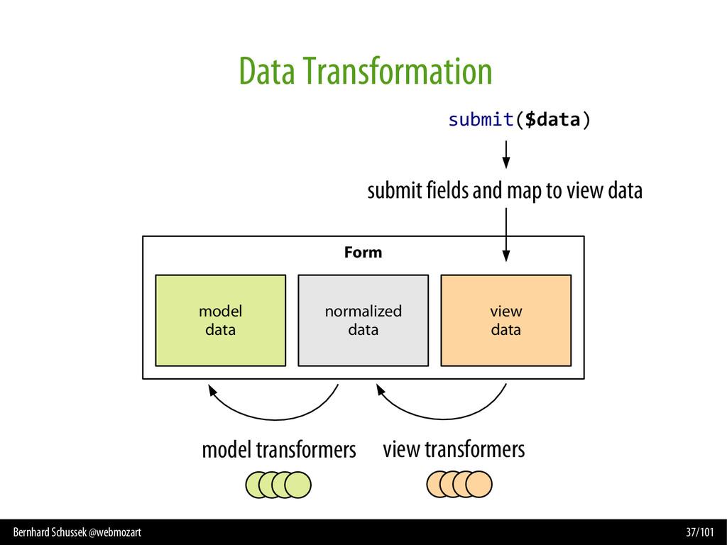 Bernhard Schussek @webmozart 37/101 Data Transf...