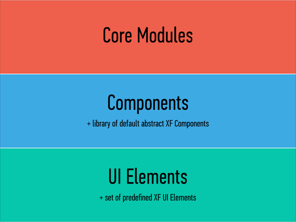 Core Modules Components + library of default ab...