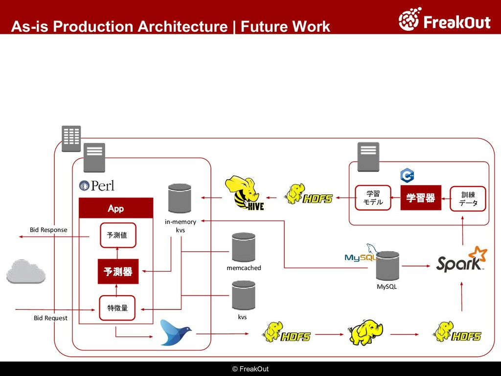© FreakOut As-is Production Architecture | Futu...