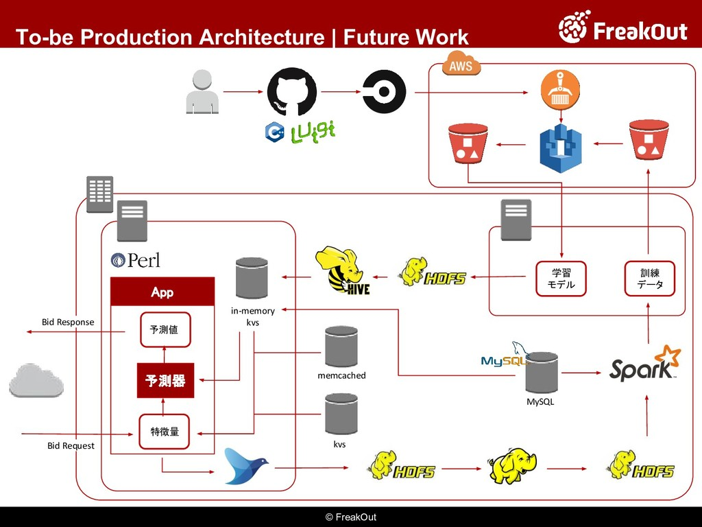 © FreakOut To-be Production Architecture | Futu...