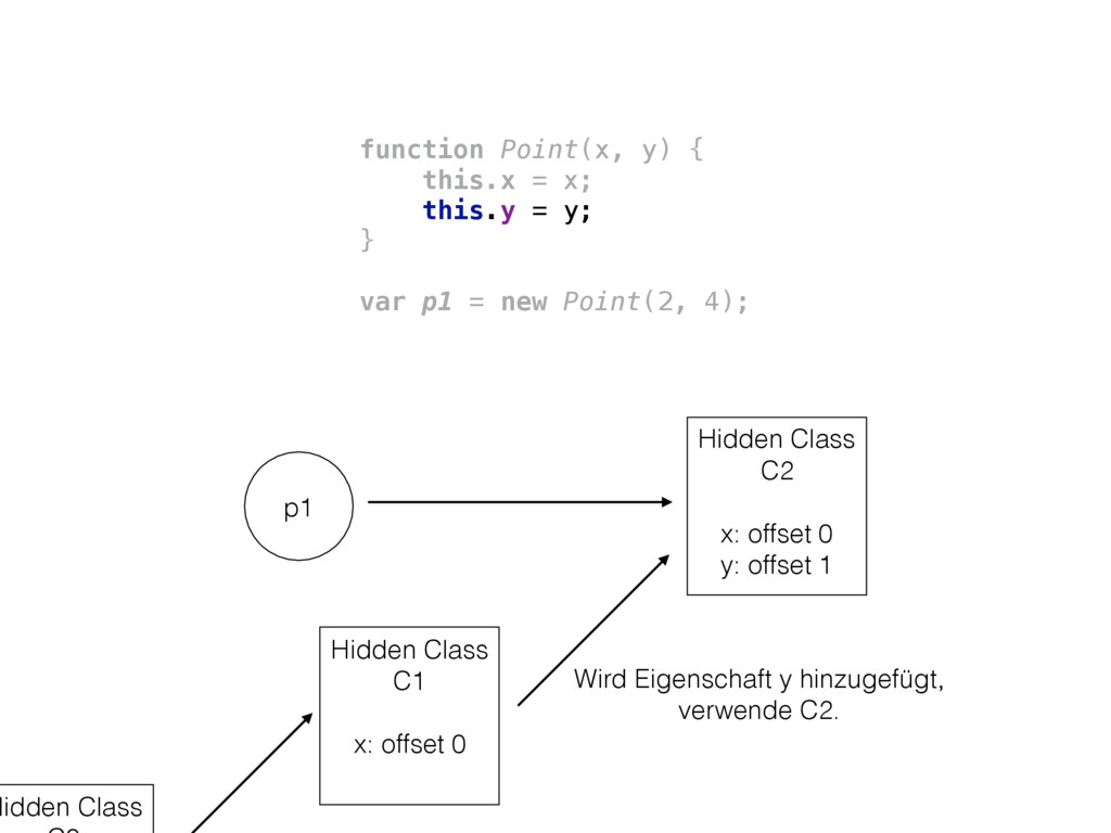 Hidden Class C1 x: offset 0 function Point(x, y...