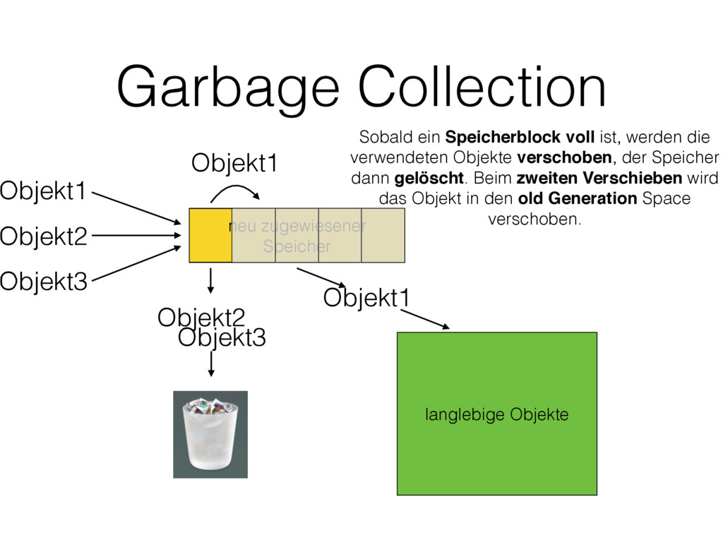 neu zugewiesener Speicher Garbage Collection Ob...