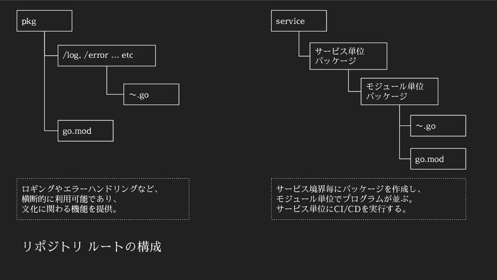 pkg go.mod /log, /error … etc ロギングやエラーハンドリングなど、...