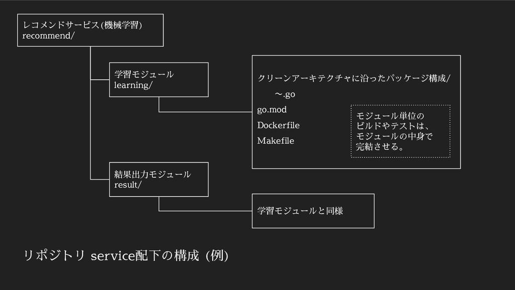 レコメンドサービス(機械学習) recommend/ 学習モジュール learning/ クリ...