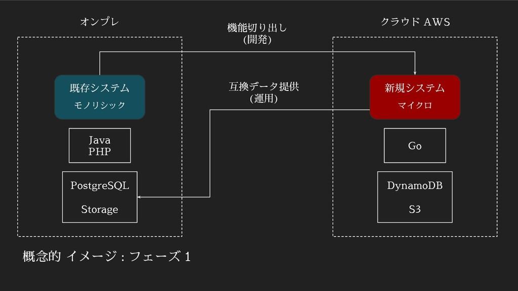 概念的 イメージ : フェーズ 1 既存システム モノリシック 新規システム マイクロ オンプ...
