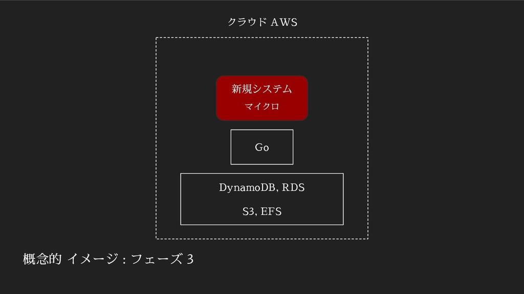 概念的 イメージ : フェーズ 3 新規システム マイクロ クラウド AWS Go Dynam...