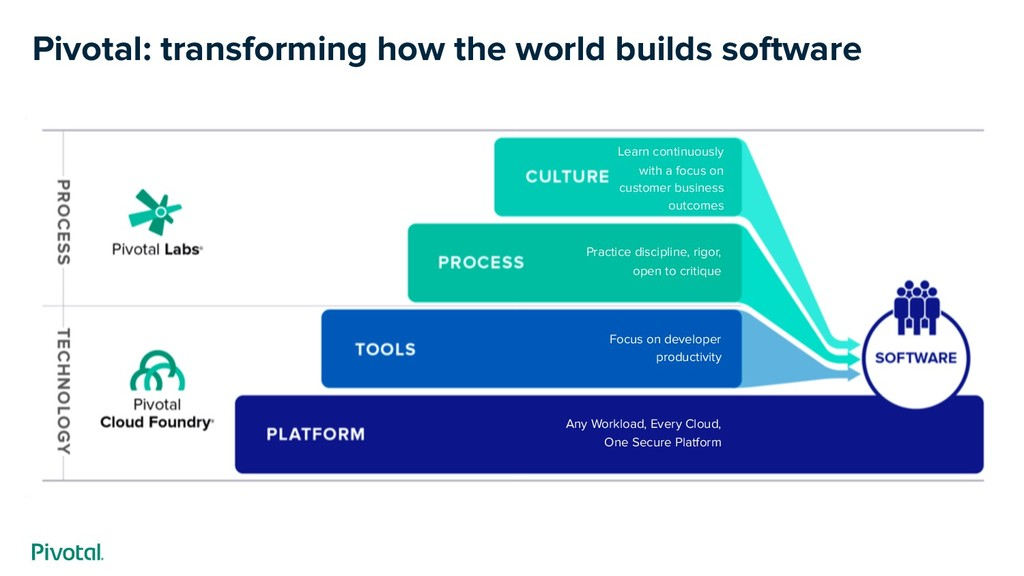 Pivotal: transforming how the world builds soft...