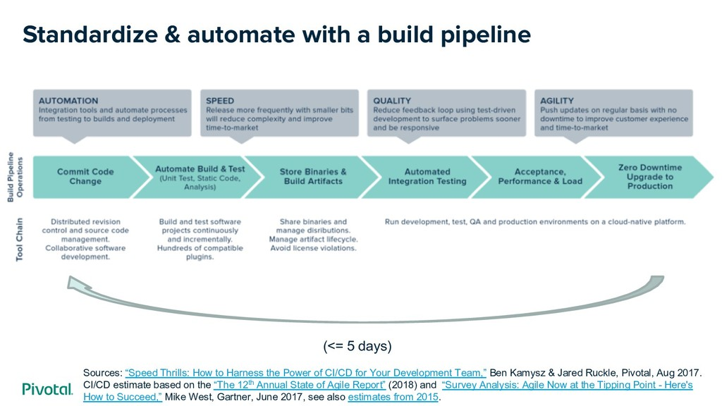 Standardize & automate with a build pipeline So...