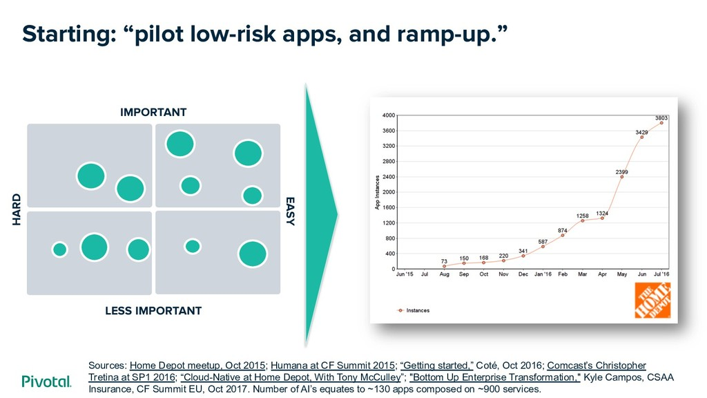 """Starting: """"pilot low-risk apps, and ramp-up."""" S..."""