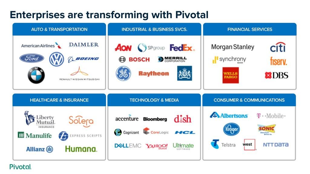 Enterprises are transforming with Pivotal AUTO ...