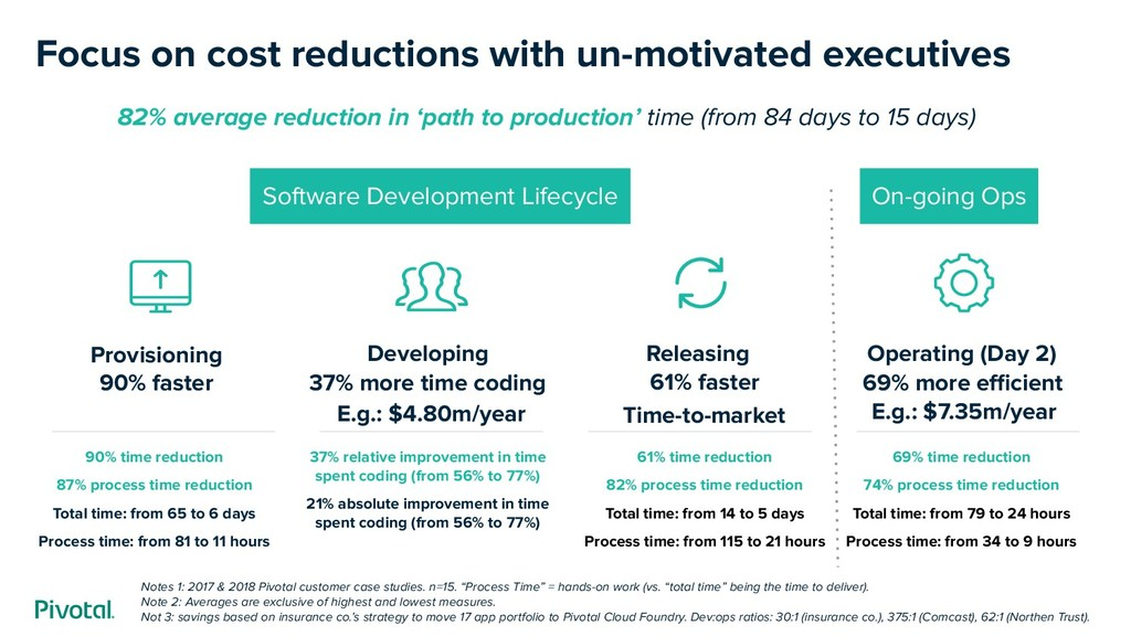 Focus on cost reductions with un-motivated exec...
