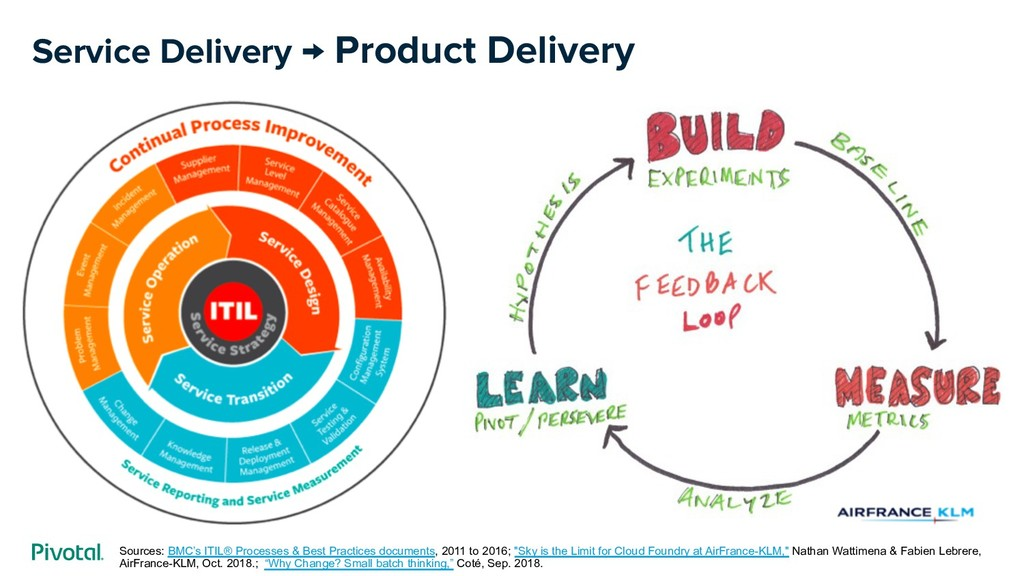 Service Delivery → Product Delivery Sources: BM...
