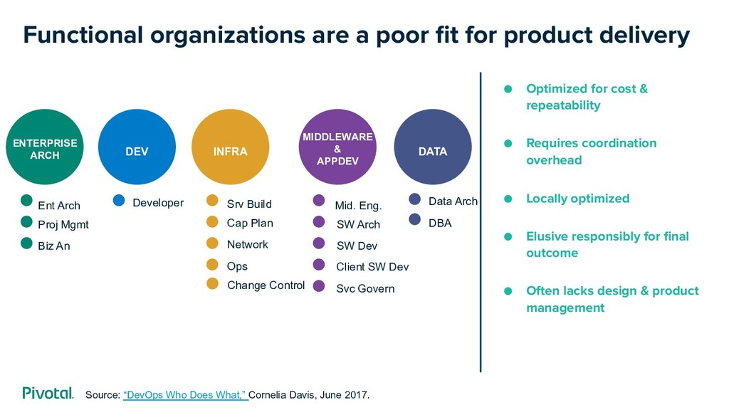 Functional organizations are a poor fit for prod...