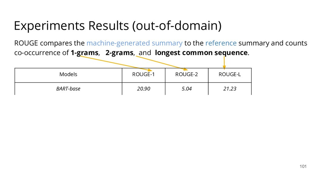 Experiments Results (out-of-domain) ROUGE compa...