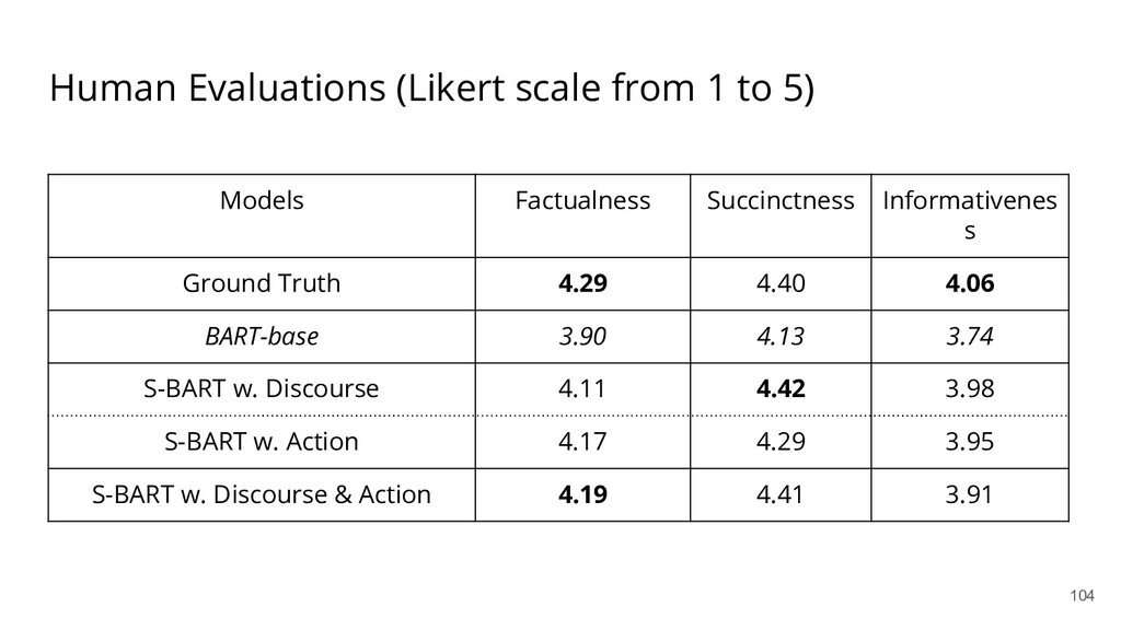 Human Evaluations (Likert scale from 1 to 5) 10...