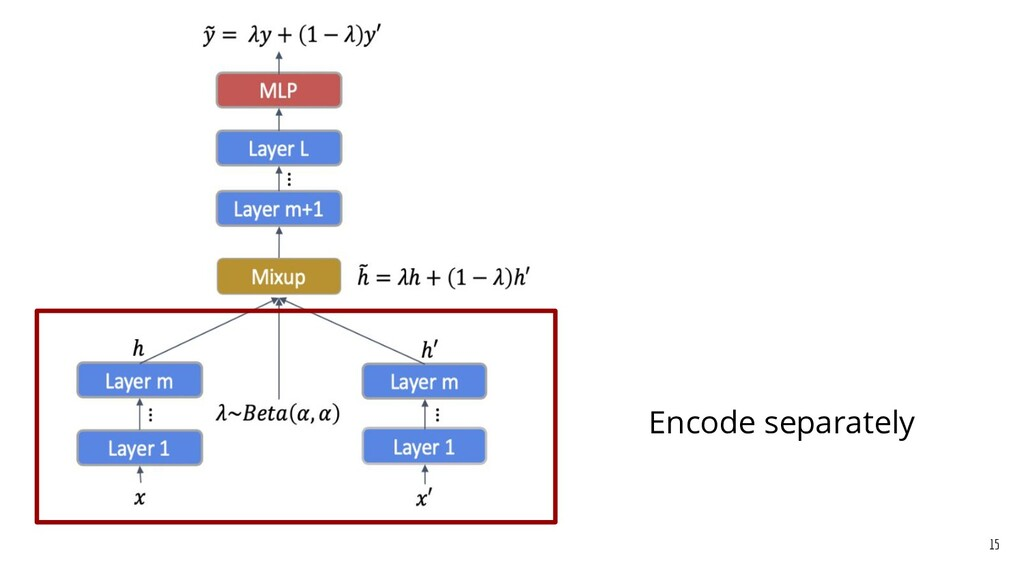 Encode separately 15