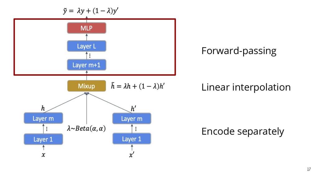 Encode separately 17 Linear interpolation Forwa...