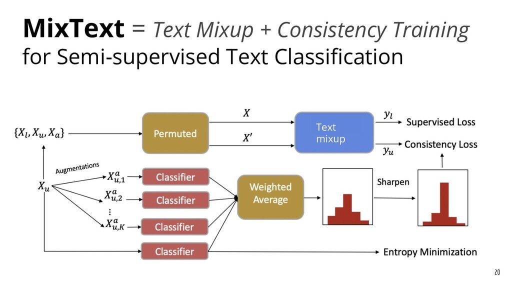 MixText = Text Mixup + Consistency Training for...
