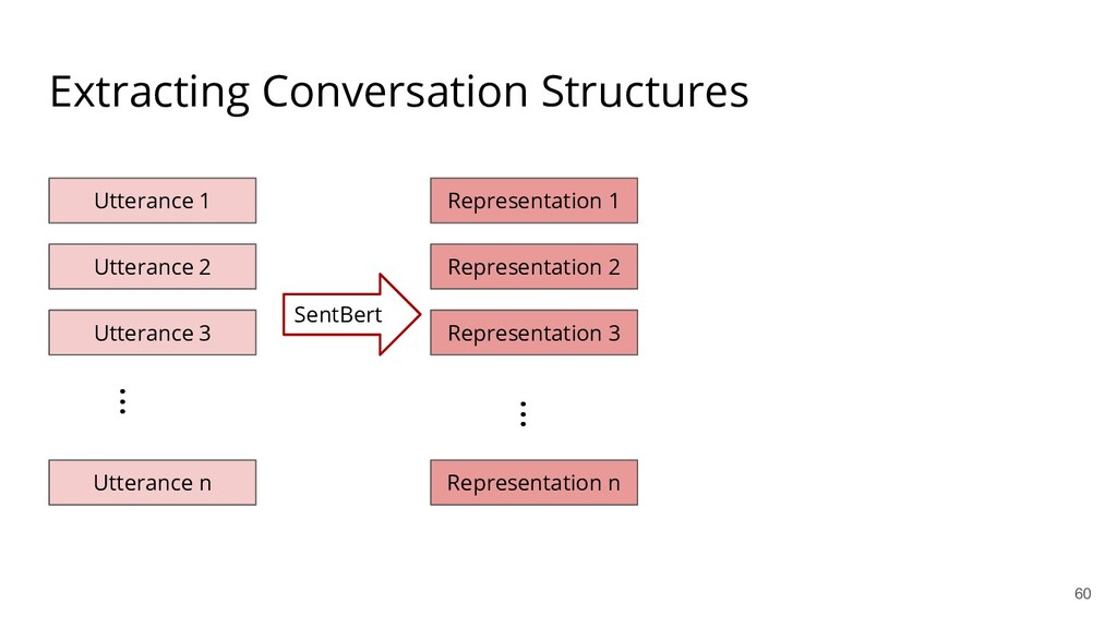Extracting Conversation Structures Utterance 1 ...