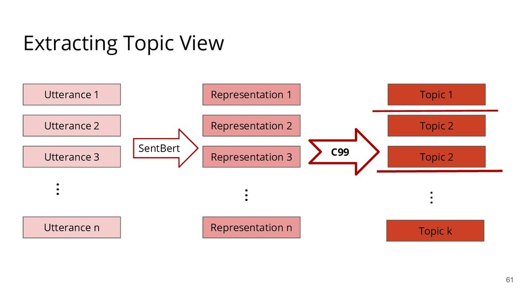 Extracting Topic View Utterance 1 Utterance 2 ....