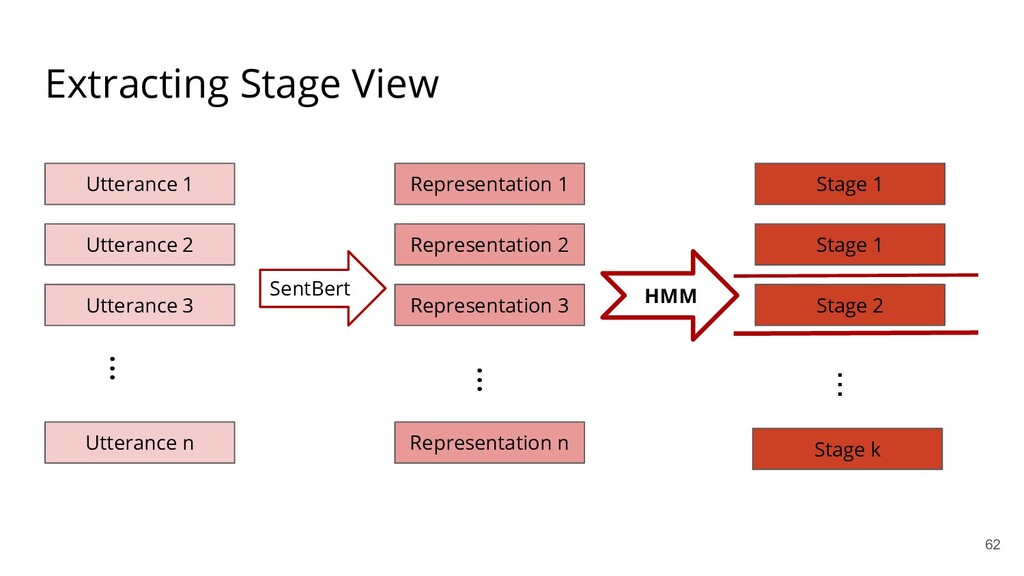 Extracting Stage View Utterance 1 Utterance 2 ....