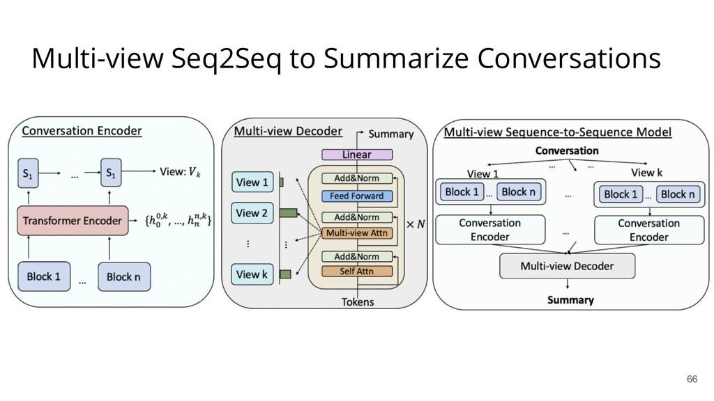 Multi-view Seq2Seq to Summarize Conversations 66