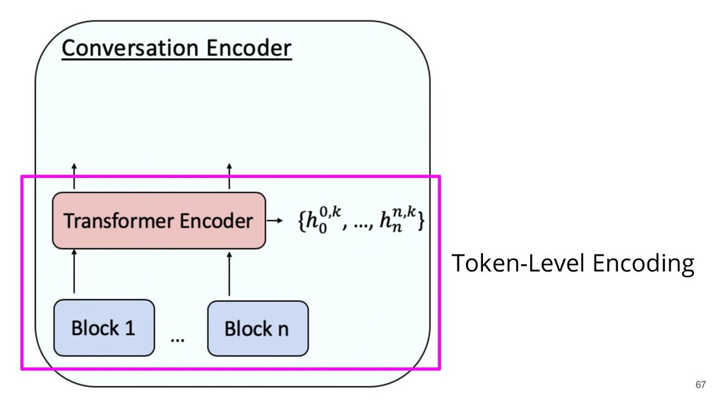 Token-Level Encoding 67