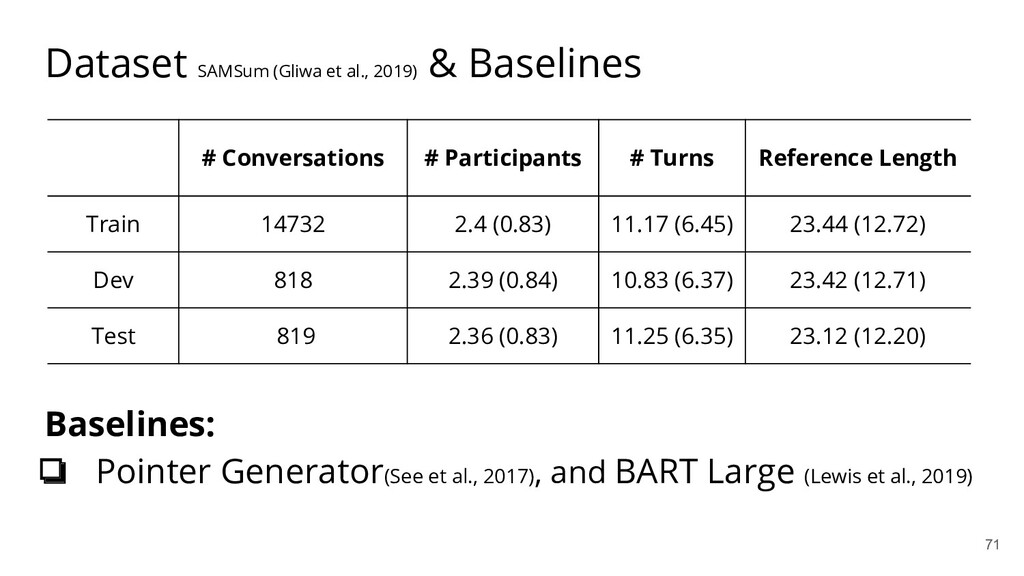 Dataset SAMSum (Gliwa et al., 2019) & Baselines...