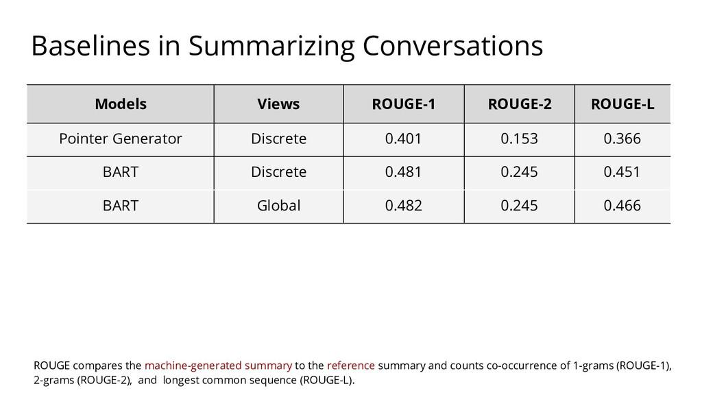 Models Views ROUGE-1 ROUGE-2 ROUGE-L Pointer Ge...