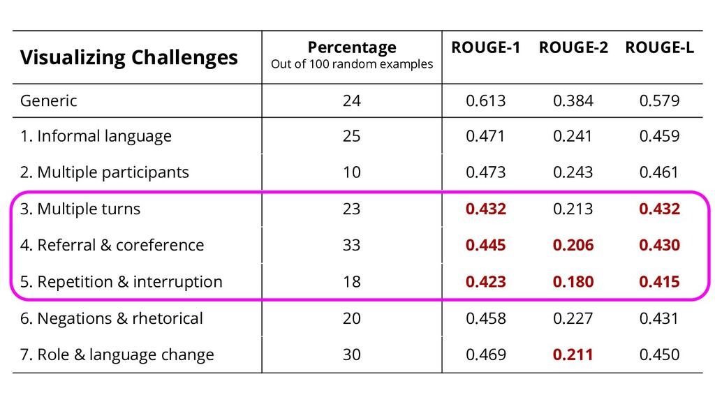 Visualizing Challenges Percentage Out of 100 ra...